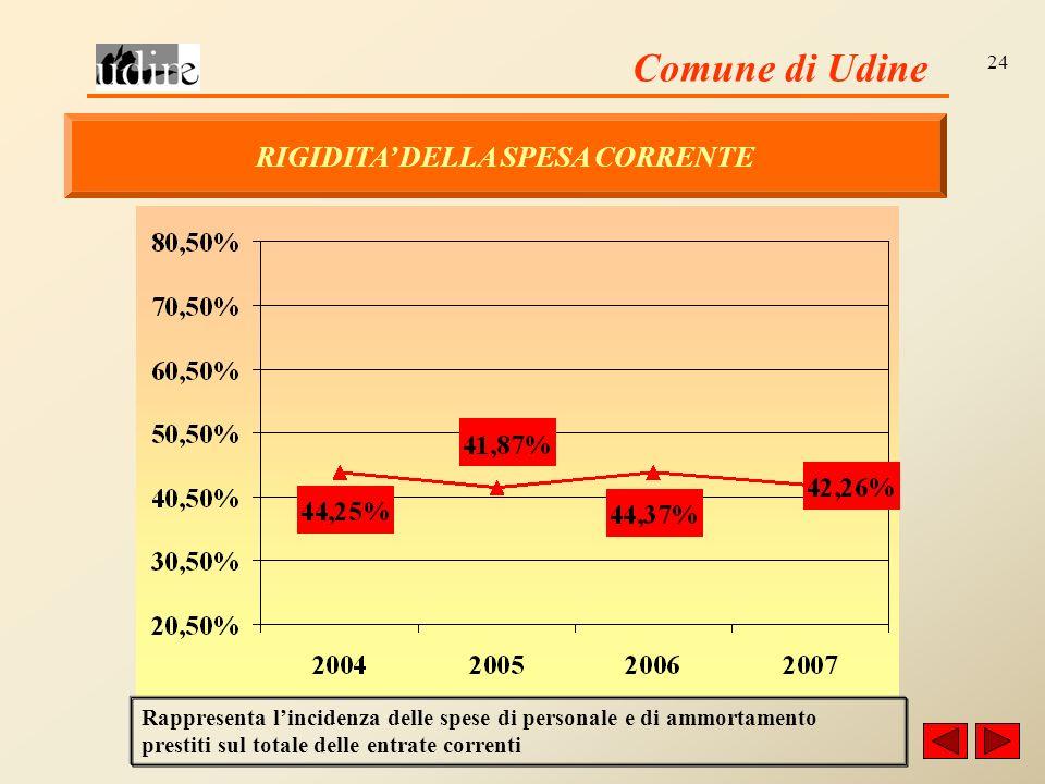 Comune di Udine 24 RIGIDITA DELLA SPESA CORRENTE Rappresenta lincidenza delle spese di personale e di ammortamento prestiti sul totale delle entrate correnti