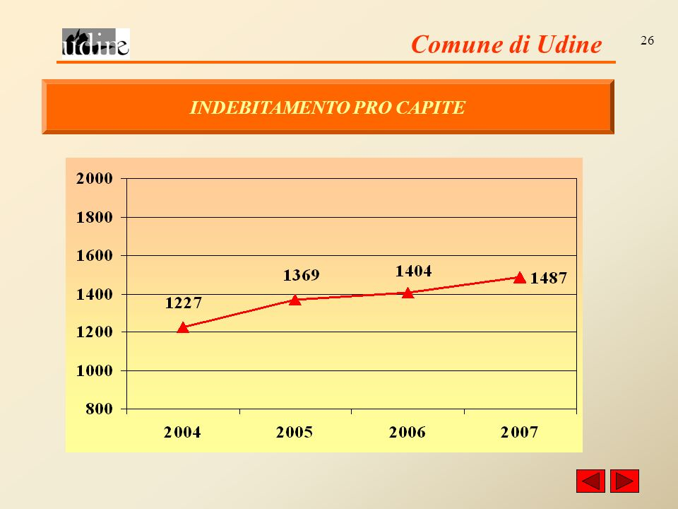 Comune di Udine 26 INDEBITAMENTO PRO CAPITE