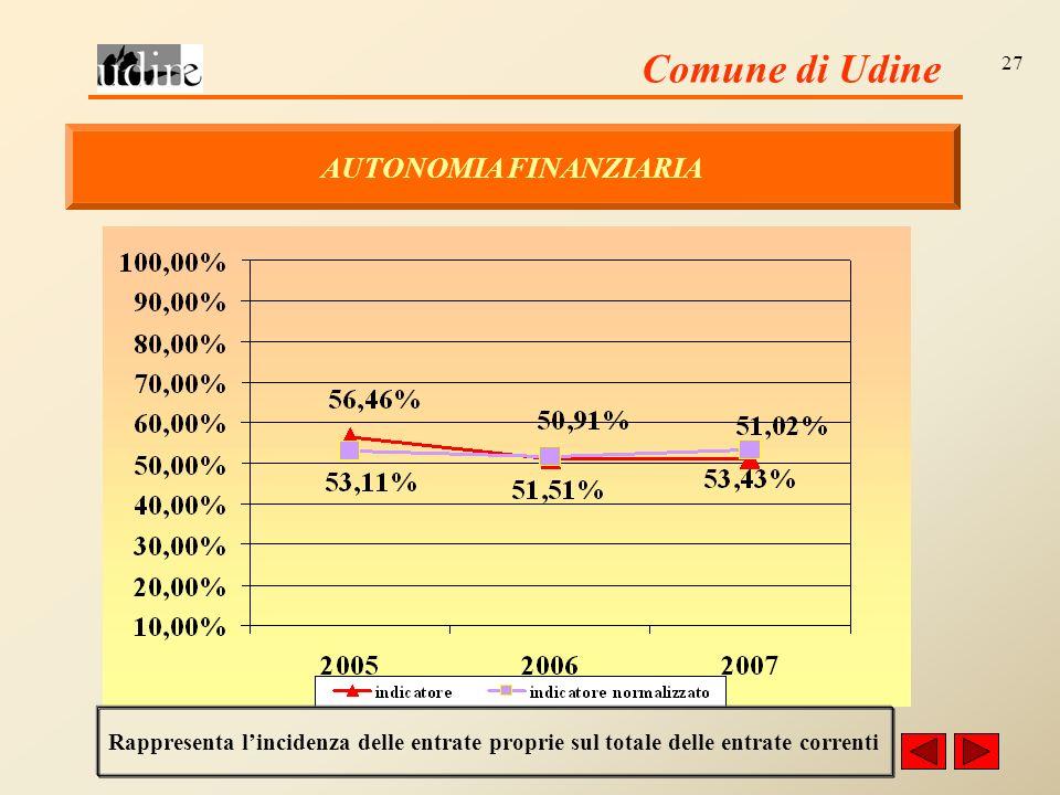 Comune di Udine 27 AUTONOMIA FINANZIARIA Rappresenta lincidenza delle entrate proprie sul totale delle entrate correnti