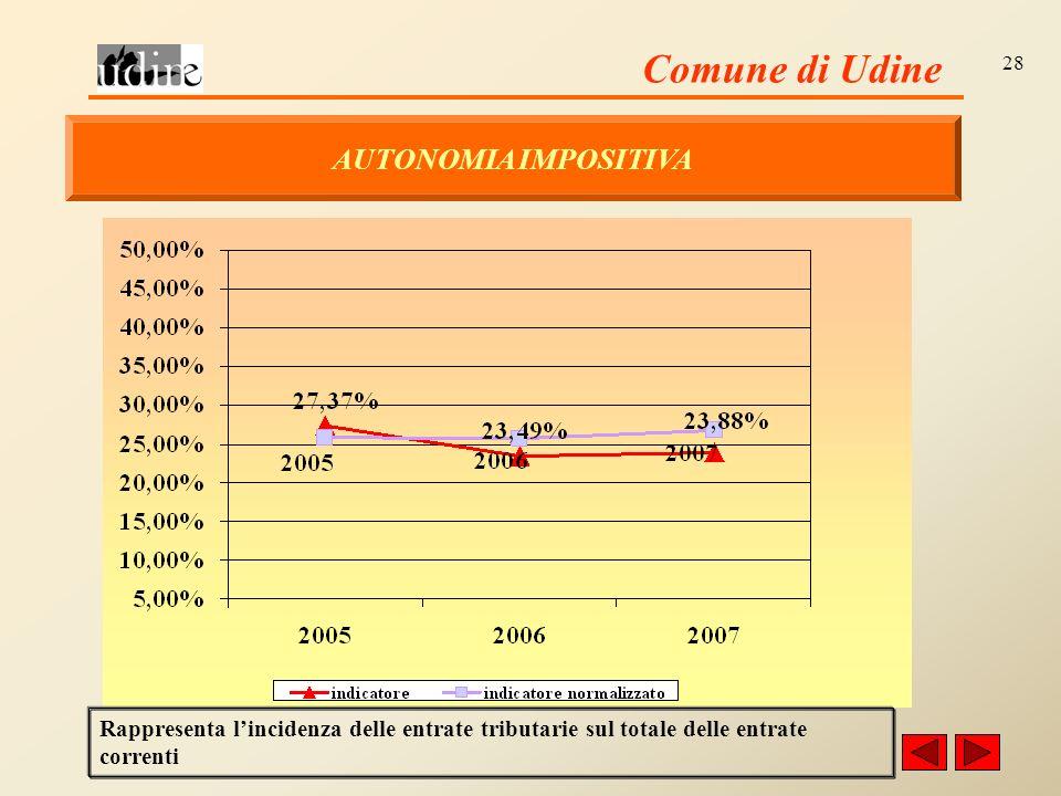 Comune di Udine 28 AUTONOMIA IMPOSITIVA Rappresenta lincidenza delle entrate tributarie sul totale delle entrate correnti