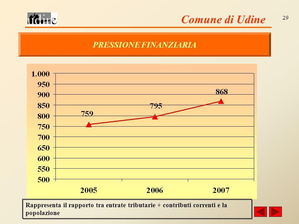 Comune di Udine 29 PRESSIONE FINANZIARIA Rappresenta il rapporto tra entrate tributarie + contributi correnti e la popolazione