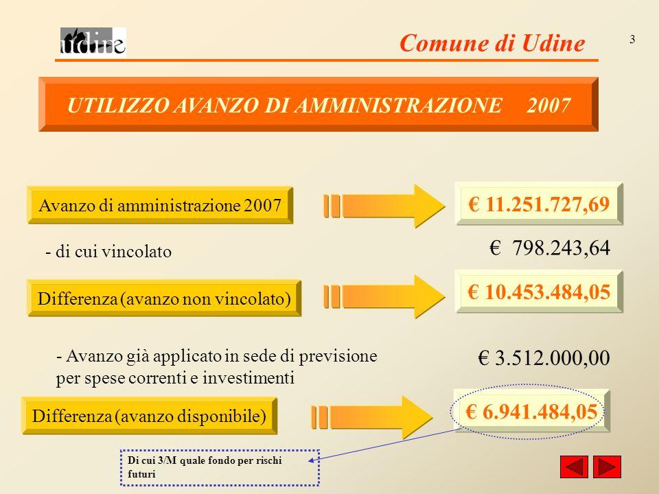 Comune di Udine 3 UTILIZZO AVANZO DI AMMINISTRAZIONE 2007 Avanzo di amministrazione 2007 11.251.727,69 - di cui vincolato 798.243,64 Differenza (avanzo non vincolato) 10.453.484,05 - Avanzo già applicato in sede di previsione per spese correnti e investimenti 3.512.000,00 Differenza (avanzo disponibile) 6.941.484,05 Di cui 3/M quale fondo per rischi futuri