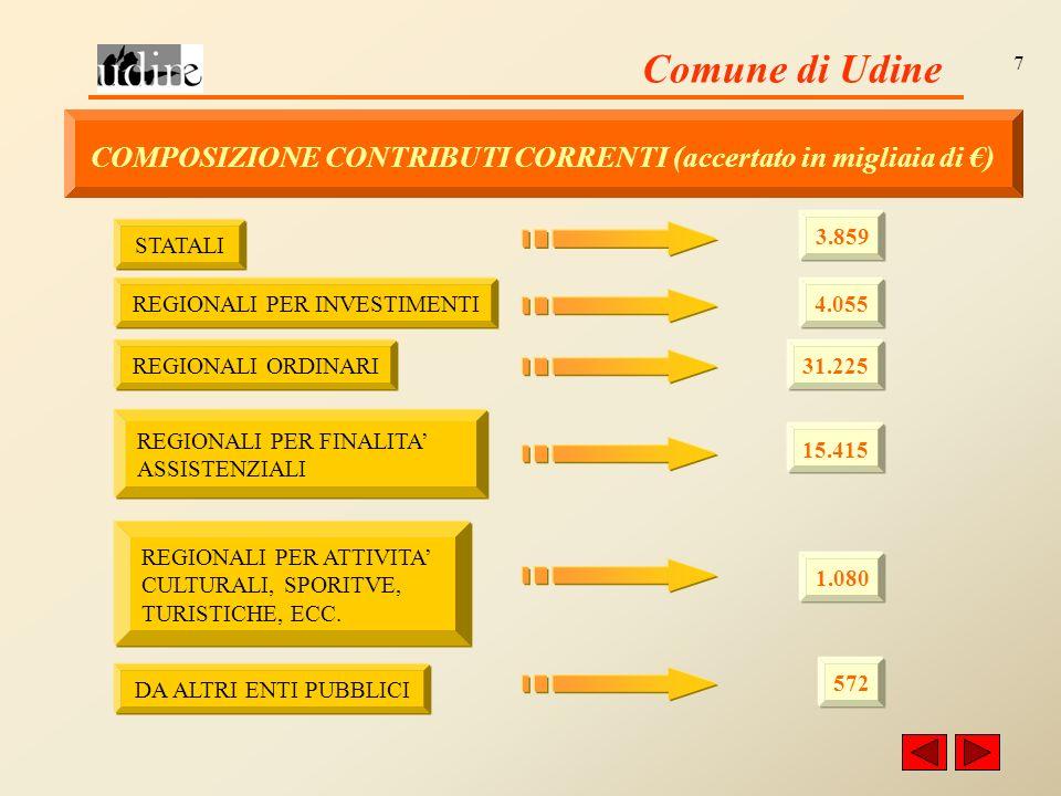 Comune di Udine 7 COMPOSIZIONE CONTRIBUTI CORRENTI (accertato in migliaia di ) STATALI 3.859 REGIONALI PER INVESTIMENTI 4.055 REGIONALI ORDINARI 31.225 REGIONALI PER FINALITA ASSISTENZIALI 15.415 REGIONALI PER ATTIVITA CULTURALI, SPORITVE, TURISTICHE, ECC.