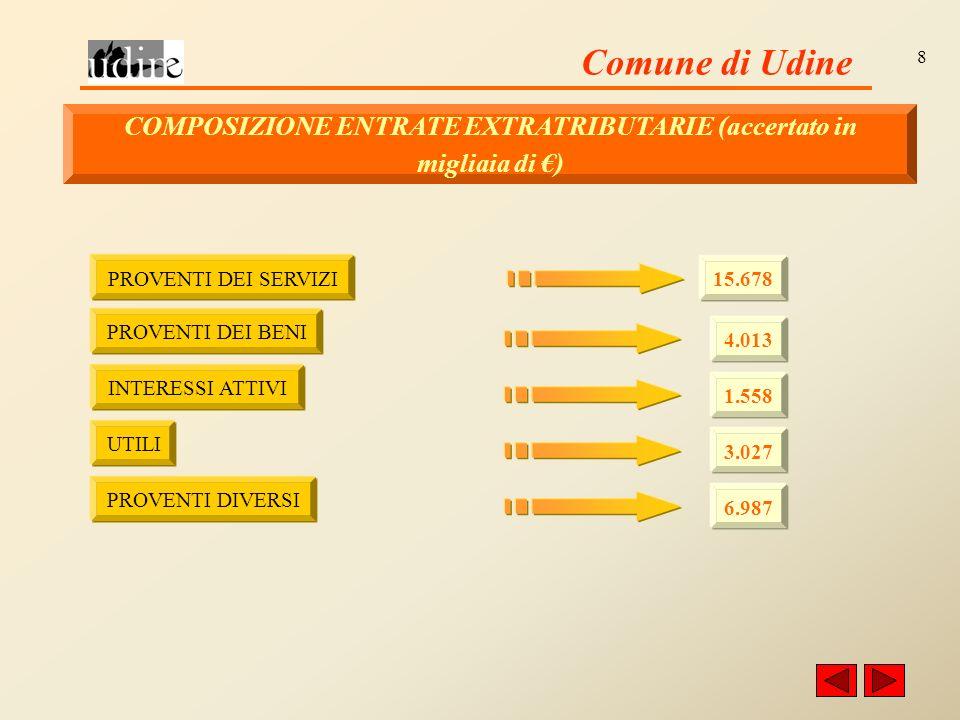 Comune di Udine 8 COMPOSIZIONE ENTRATE EXTRATRIBUTARIE (accertato in migliaia di ) PROVENTI DEI SERVIZI 15.678 PROVENTI DEI BENI 4.013 INTERESSI ATTIVI 1.558 UTILI 3.027 PROVENTI DIVERSI 6.987