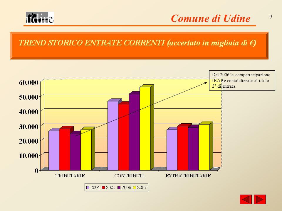 Comune di Udine 9 Dal 2006 la compartecipazione IRAP è contabilizzata al titolo 2° di entrata