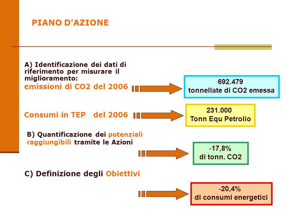 PIANO DAZIONE emissioni di CO2 del 2006 Consumi in TEP del 2006 B) Quantificazione dei potenziali raggiungibili tramite le Azioni C) Definizione degli Obiettivi 692.479 tonnellate di CO2 emessa -20,4% di consumi energetici -17,8% di tonn.