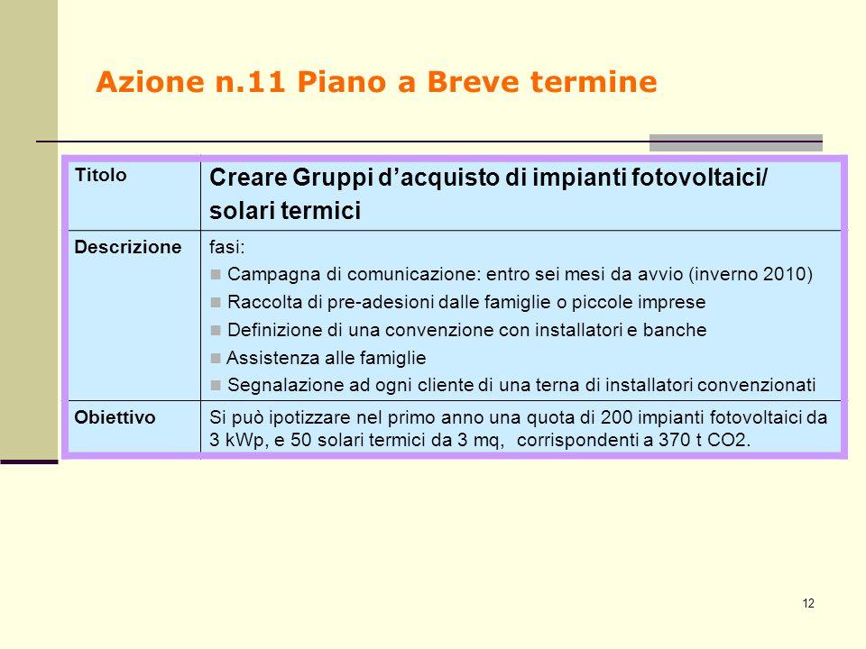Azione n.11 Piano a Breve termine Titolo Creare Gruppi dacquisto di impianti fotovoltaici/ solari termici Descrizionefasi: Campagna di comunicazione: