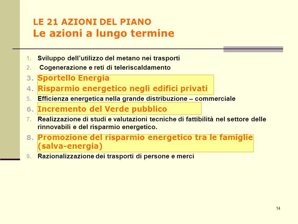LE 21 AZIONI DEL PIANO Le azioni a lungo termine 14 1. Sviluppo dellutilizzo del metano nei trasporti 2. Cogenerazione e reti di teleriscaldamento 3.