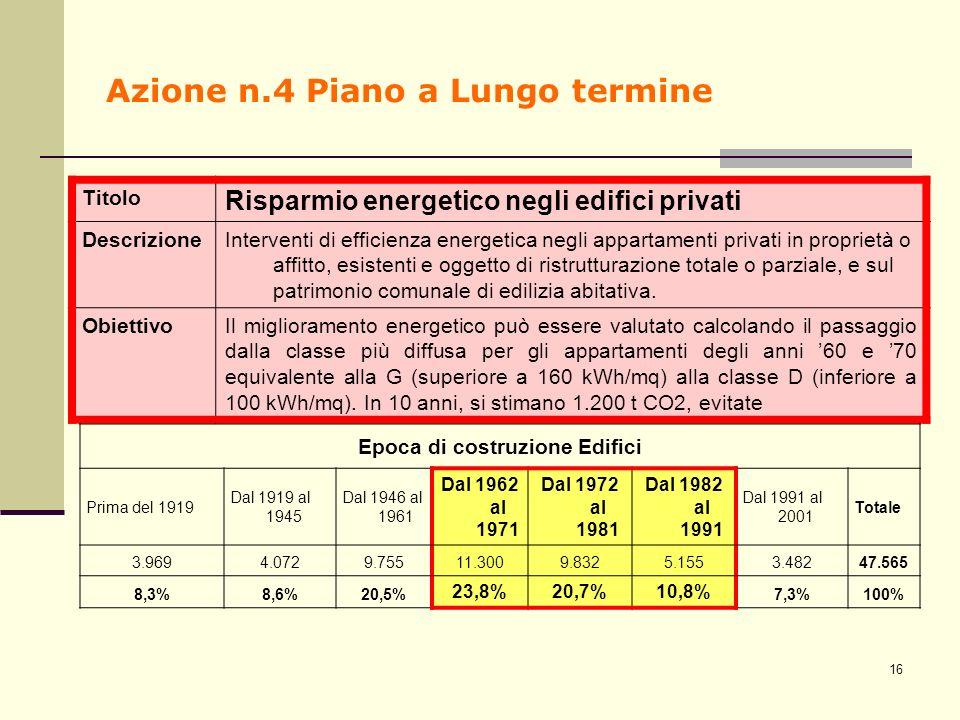 Azione n.4 Piano a Lungo termine Titolo Risparmio energetico negli edifici privati DescrizioneInterventi di efficienza energetica negli appartamenti p