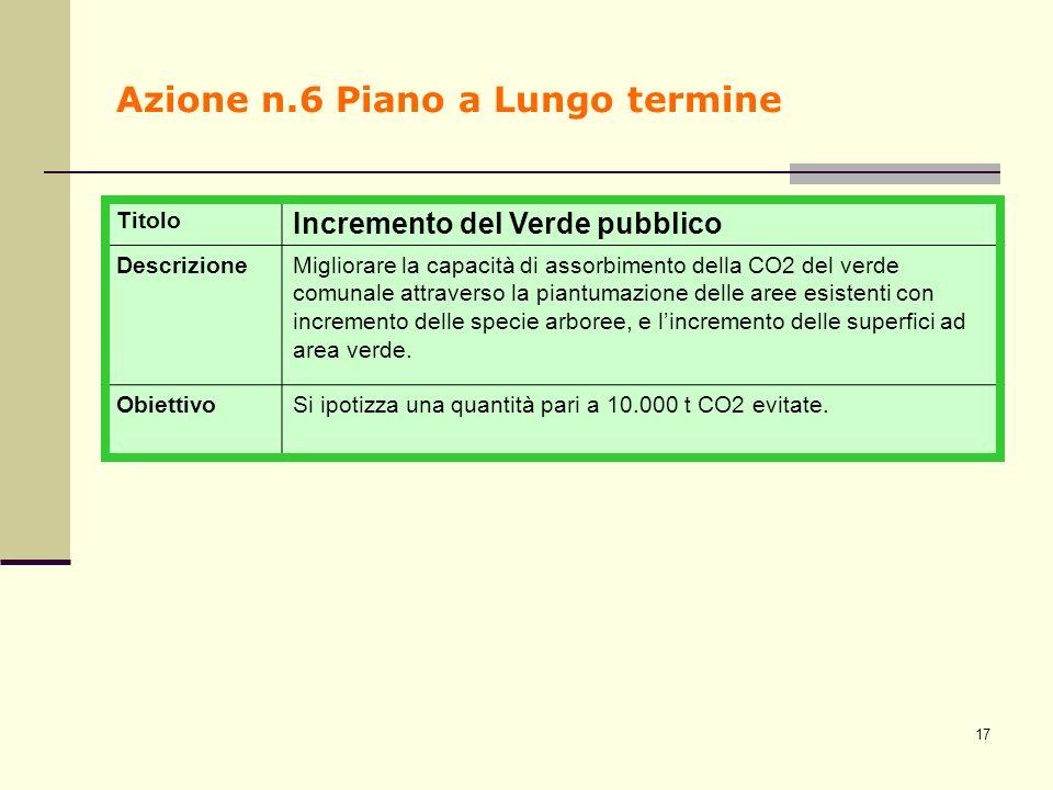 Azione n.6 Piano a Lungo termine Titolo Incremento del Verde pubblico DescrizioneMigliorare la capacità di assorbimento della CO2 del verde comunale a