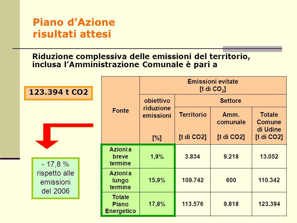 Piano dAzione risultati attesi Riduzione complessiva delle emissioni del territorio, inclusa lAmministrazione Comunale è pari a - 17,8 % rispetto alle emissioni del 2006 Fonte Emissioni evitate [t di CO 2 ] obiettivo riduzione emissioni [%] Settore Territorio [t di CO2] Amm.