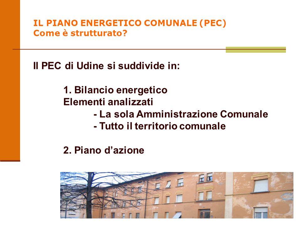 IL PIANO ENERGETICO COMUNALE (PEC) Come è strutturato? Il PEC di Udine si suddivide in: 1. Bilancio energetico Elementi analizzati - La sola Amministr