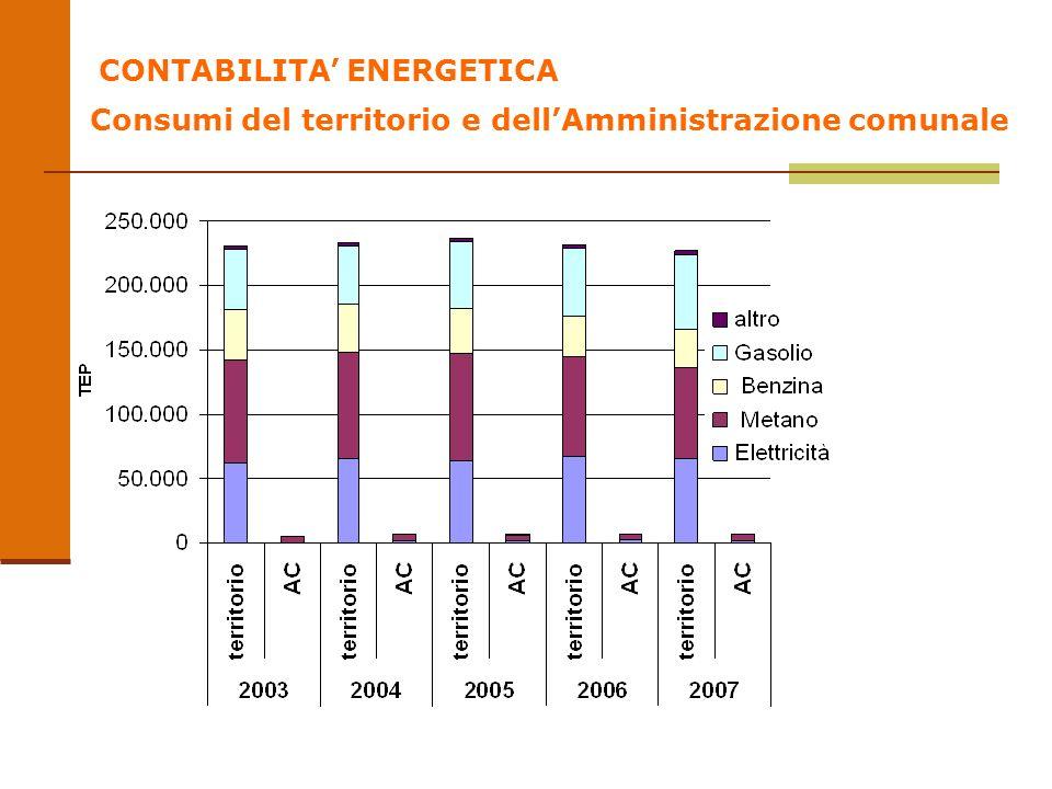 CONTABILITA ENERGETICA Consumi del territorio e dellAmministrazione comunale
