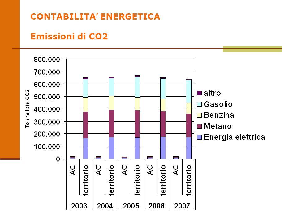 CONTABILITA ENERGETICA Emissioni di CO2
