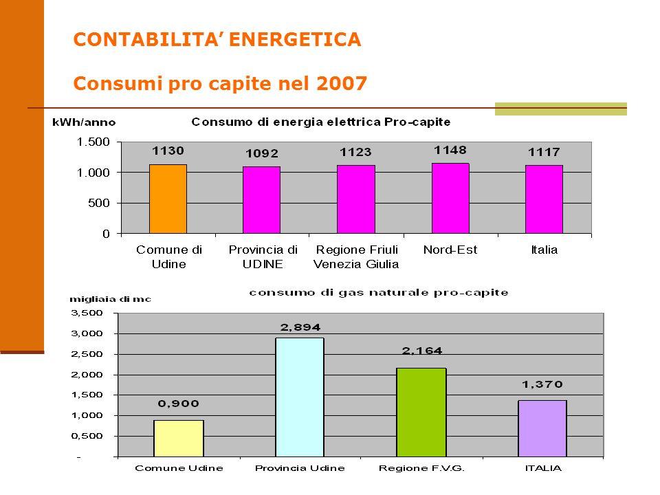 CONTABILITA ENERGETICA Consumi pro capite nel 2007