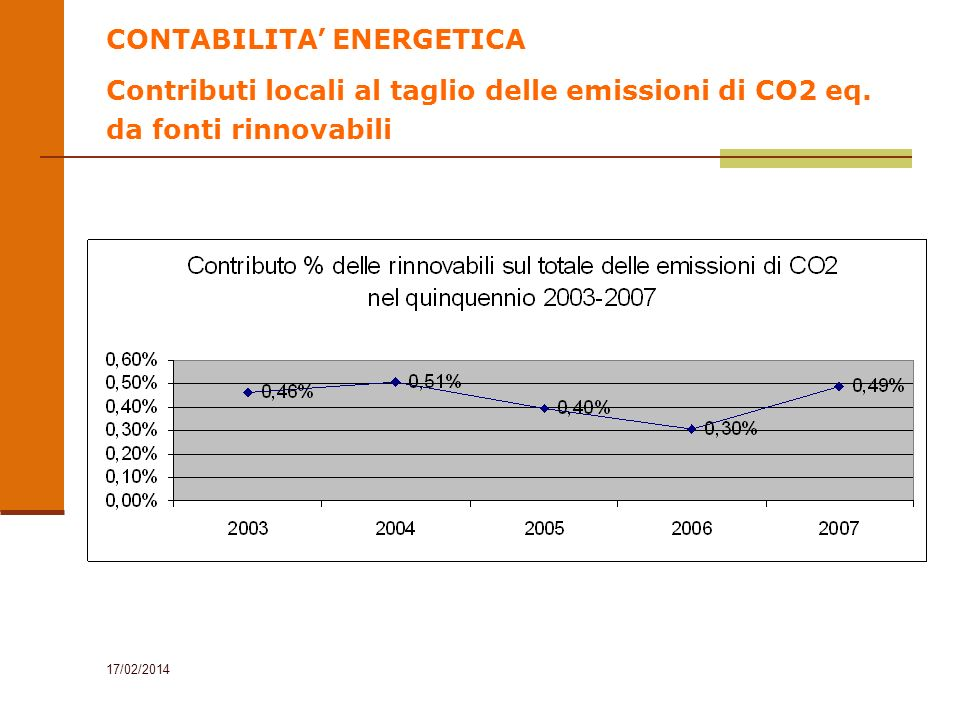 17/02/2014 CONTABILITA ENERGETICA Contributi locali al taglio delle emissioni di CO2 eq. da fonti rinnovabili