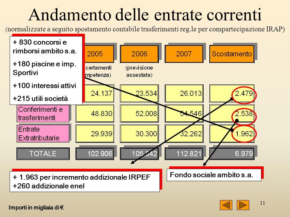 11 Andamento delle entrate correnti ( normalizzate a seguito spostamento contabile trasferimenti reg.le per compartecipazione IRAP) Importi in migliai