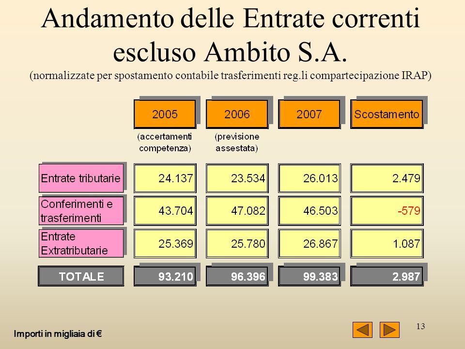 13 Andamento delle Entrate correnti escluso Ambito S.A. (normalizzate per spostamento contabile trasferimenti reg.li compartecipazione IRAP) Importi i