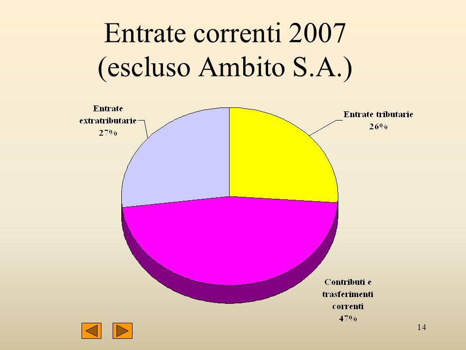 14 Entrate correnti 2007 (escluso Ambito S.A.)