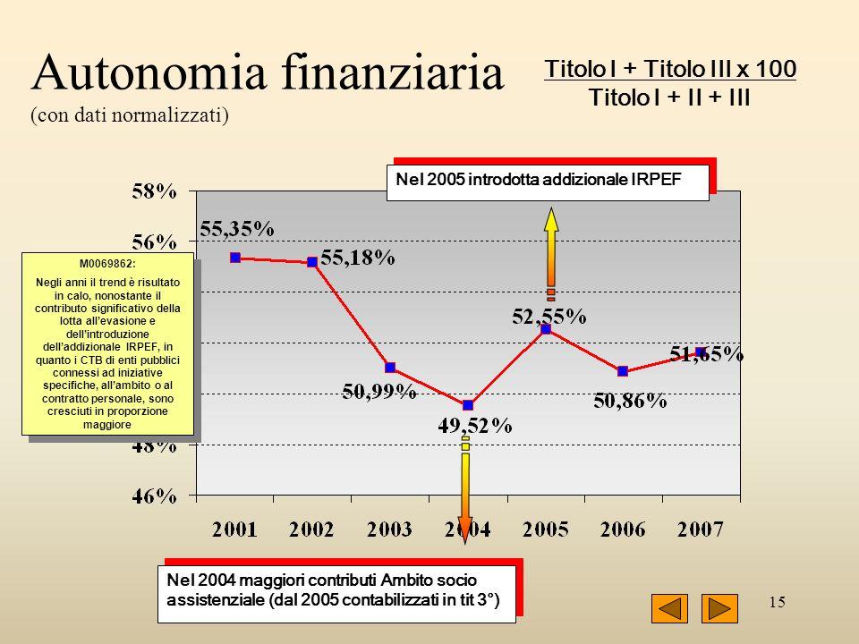 15 Autonomia finanziaria (con dati normalizzati) Titolo I + Titolo III x 100 Titolo I + II + III Nel 2004 maggiori contributi Ambito socio assistenzia