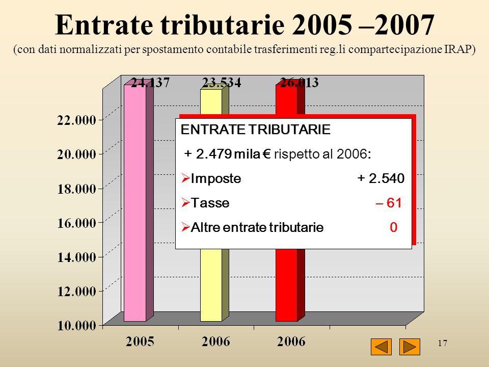 17 Entrate tributarie 2005 –2007 (con dati normalizzati per spostamento contabile trasferimenti reg.li compartecipazione IRAP) ENTRATE TRIBUTARIE + 2.