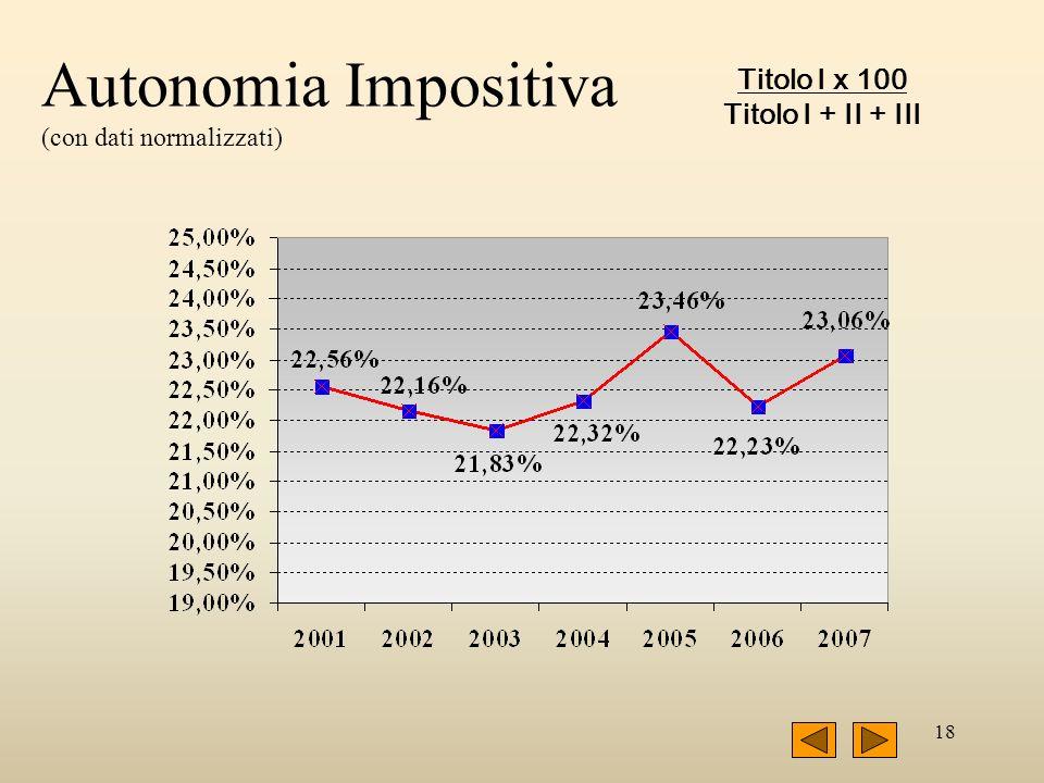 18 Autonomia Impositiva (con dati normalizzati) Titolo I x 100 Titolo I + II + III