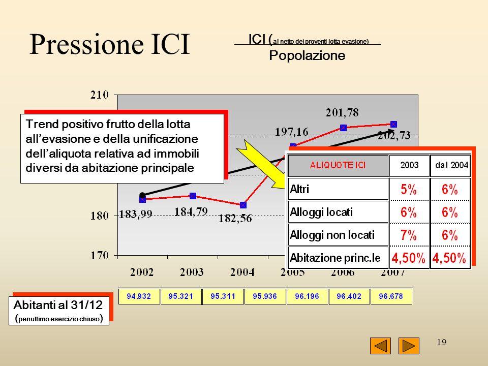 19 Pressione ICI ____ ICI ( al netto dei proventi lotta evasione)____ Popolazione Abitanti al 31/12 ( penultimo esercizio chiuso ) Abitanti al 31/12 (