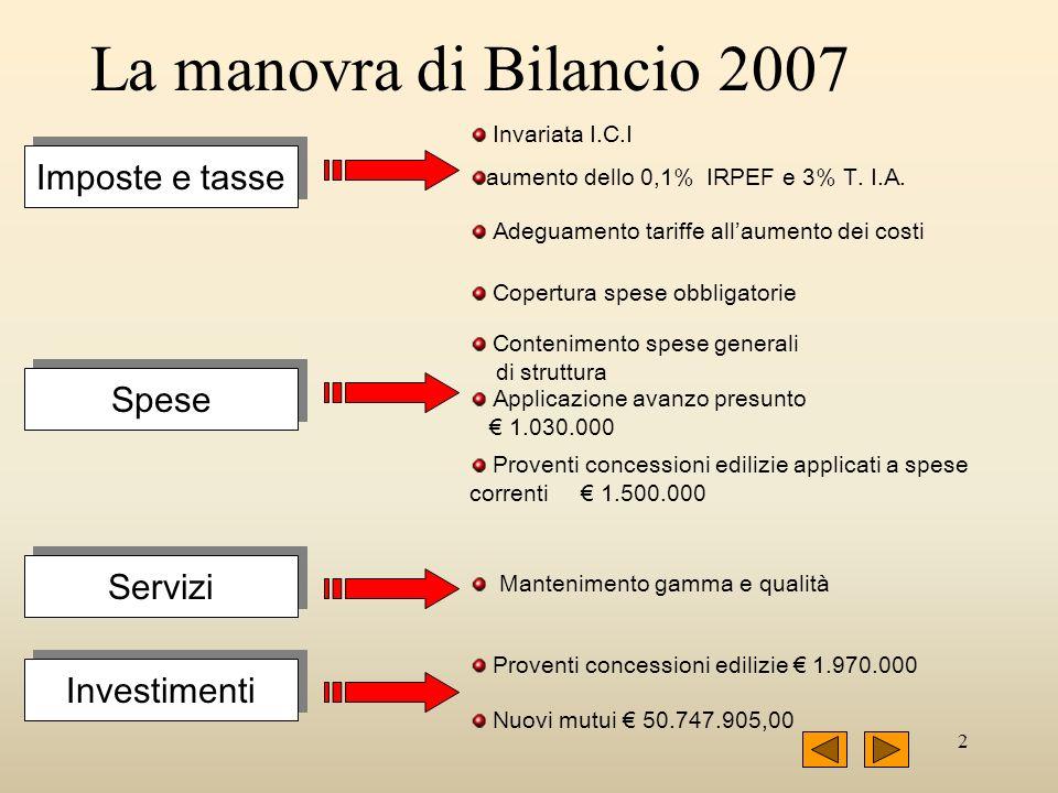 2 La manovra di Bilancio 2007 Imposte e tasse Spese Servizi Investimenti Copertura spese obbligatorie Adeguamento tariffe allaumento dei costi Manteni