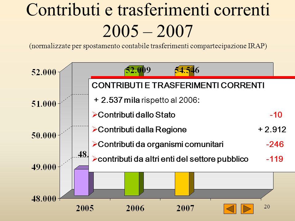 20 Contributi e trasferimenti correnti 2005 – 2007 (normalizzate per spostamento contabile trasferimenti compartecipazione IRAP) CONTRIBUTI E TRASFERI