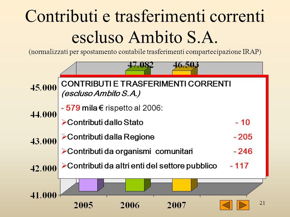 21 Contributi e trasferimenti correnti escluso Ambito S.A. (normalizzati per spostamento contabile trasferimenti compartecipazione IRAP) CONTRIBUTI E