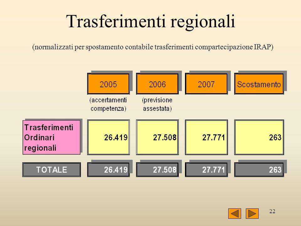 22 Trasferimenti regionali (normalizzati per spostamento contabile trasferimenti compartecipazione IRAP)