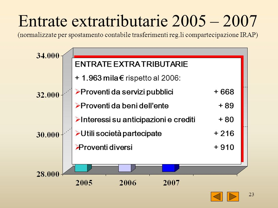 24 Entrate extratributarie escluso Ambito S.A.