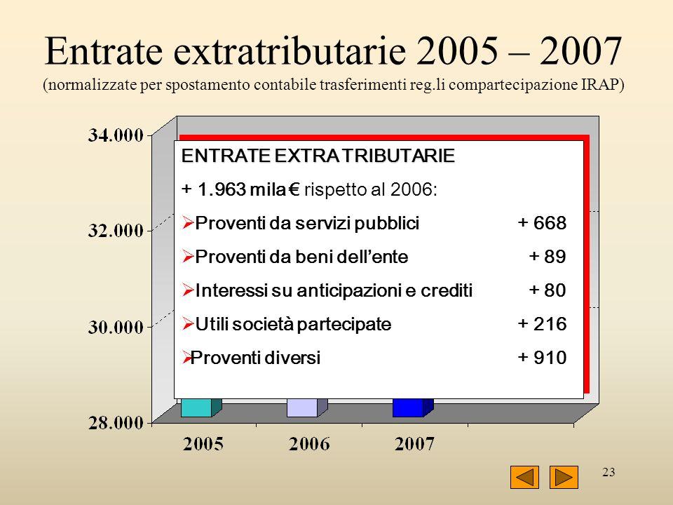 23 Entrate extratributarie 2005 – 2007 (normalizzate per spostamento contabile trasferimenti reg.li compartecipazione IRAP) ENTRATE EXTRA TRIBUTARIE +