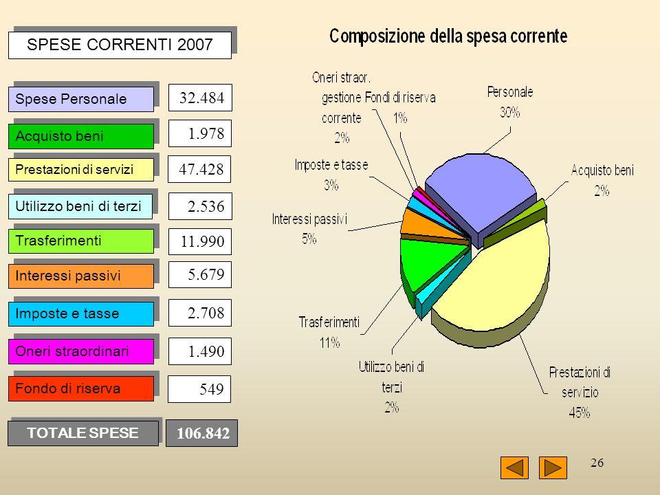 26 SPESE CORRENTI 2007 32.484 Spese Personale Acquisto beni Prestazioni di servizi Utilizzo beni di terzi Trasferimenti Interessi passivi Imposte e ta