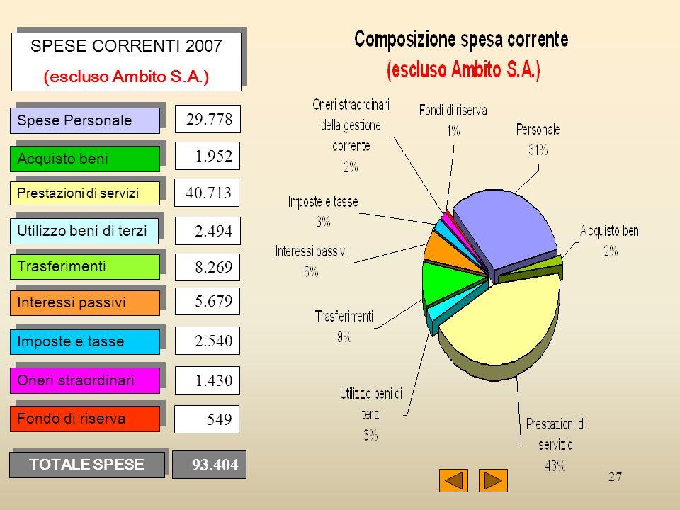 27 SPESE CORRENTI 2007 (escluso Ambito S.A.) SPESE CORRENTI 2007 (escluso Ambito S.A.) 29.778 Spese Personale Acquisto beni Prestazioni di servizi Uti