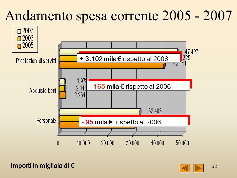 28 - 165 mila rispetto al 2006 - 95 mila rispetto al 2006 + 3.102 mila rispetto al 2006 Importi in migliaia di Andamento spesa corrente 2005 - 2007