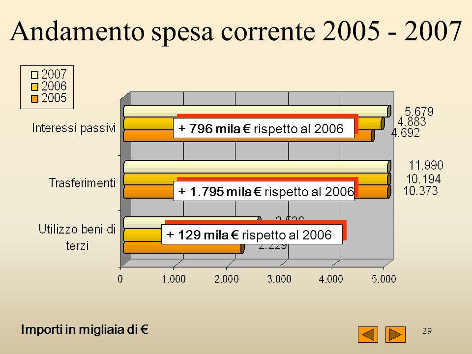 29 + 796 mila rispetto al 2006 + 1.795 mila rispetto al 2006 + 129 mila rispetto al 2006 Importi in migliaia di Andamento spesa corrente 2005 - 2007