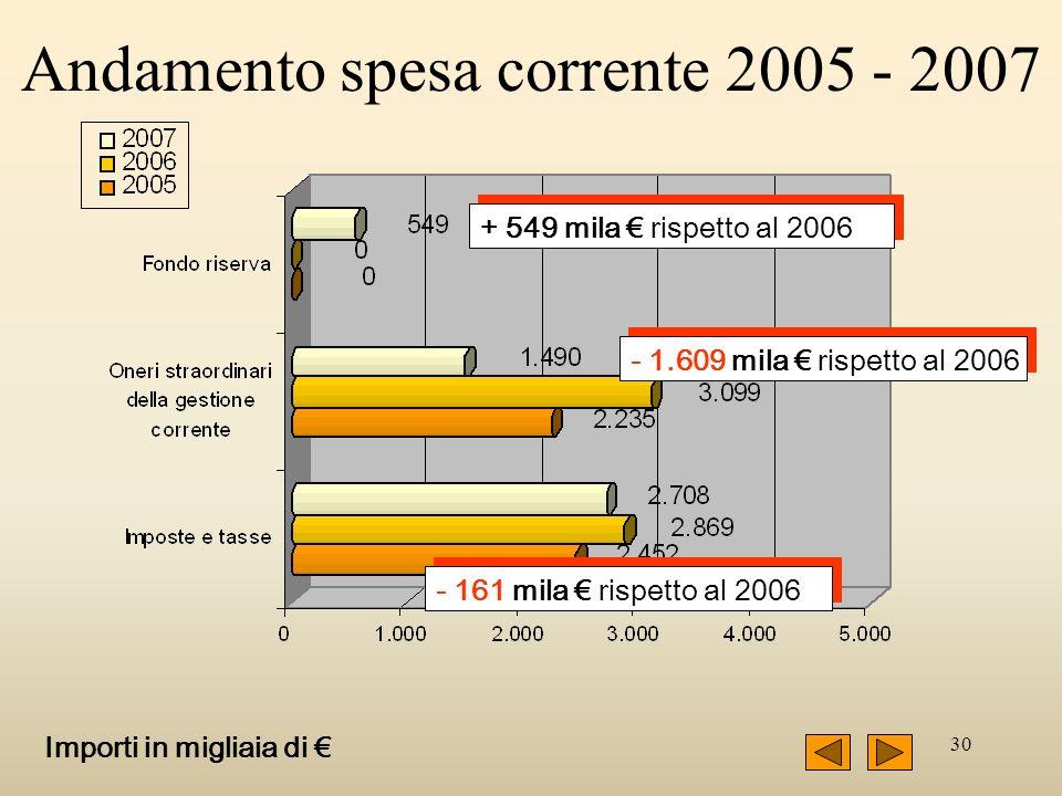 30 - 1.609 mila rispetto al 2006 - 161 mila rispetto al 2006 + 549 mila rispetto al 2006 Importi in migliaia di Andamento spesa corrente 2005 - 2007