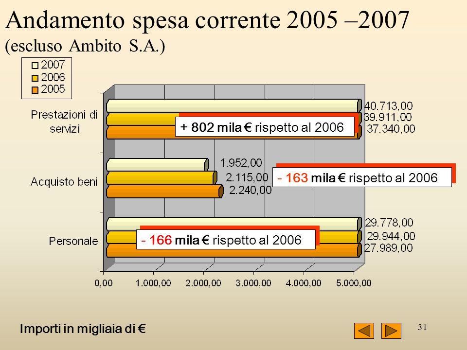 31 Andamento spesa corrente 2005 –2007 (escluso Ambito S.A.) + 802 mila rispetto al 2006 - 163 mila rispetto al 2006 - 166 mila rispetto al 2006 Impor