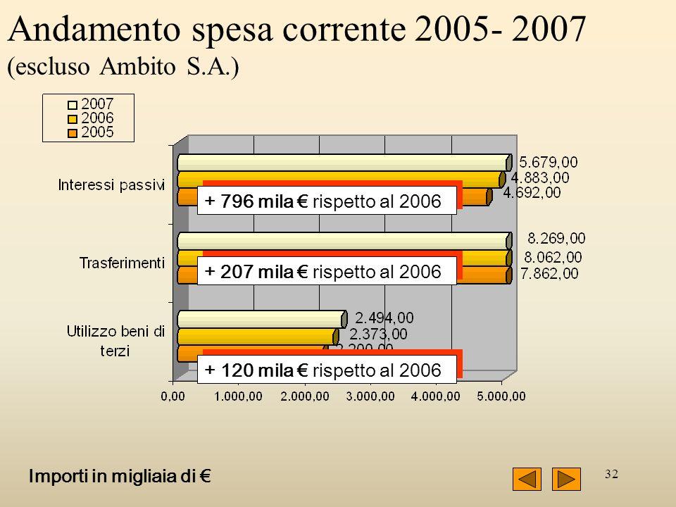 32 Andamento spesa corrente 2005- 2007 (escluso Ambito S.A.) + 796 mila rispetto al 2006 + 207 mila rispetto al 2006 + 120 mila rispetto al 2006 Impor