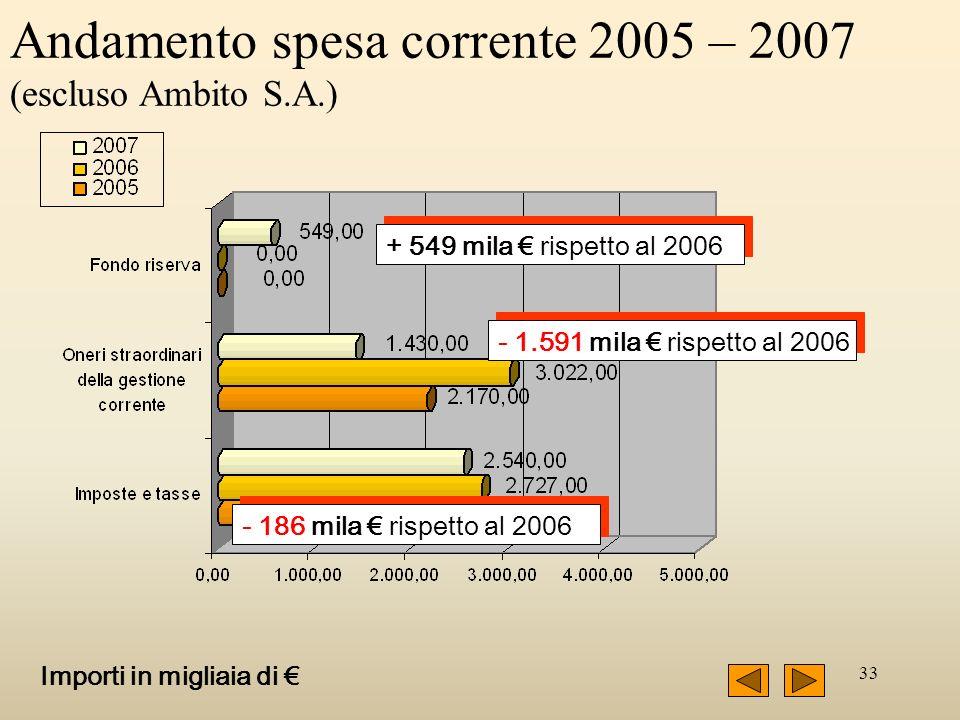 33 Andamento spesa corrente 2005 – 2007 (escluso Ambito S.A.) Importi in migliaia di + 549 mila rispetto al 2006 - 1.591 mila rispetto al 2006 - 186 m