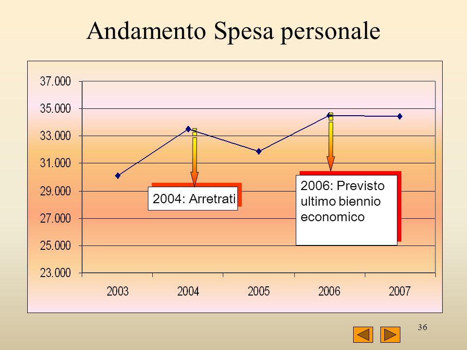 36 Andamento Spesa personale 2004: Arretrati 2006: Previsto ultimo biennio economico