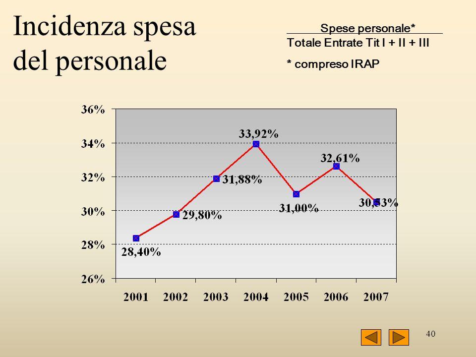 40 Incidenza spesa del personale Spese personale*__ Totale Entrate Tit I + II + III * compreso IRAP