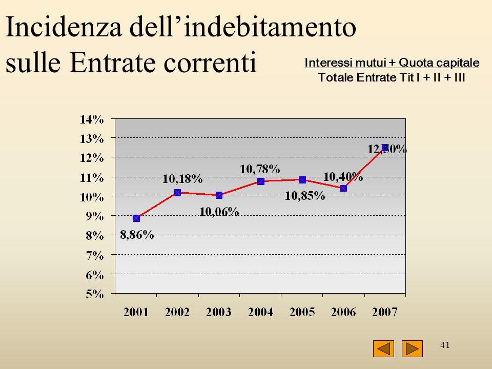 41 Incidenza dellindebitamento sulle Entrate correnti Interessi mutui + Quota capitale Totale Entrate Tit I + II + III