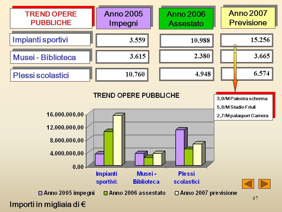 47 TREND OPERE PUBBLICHE 3.559 Impianti sportivi Musei - Biblioteca Plessi scolastici 3.615 10.760 10.988 2.380 4.948 15.256 3.665 6.574 Anno 2005 Imp
