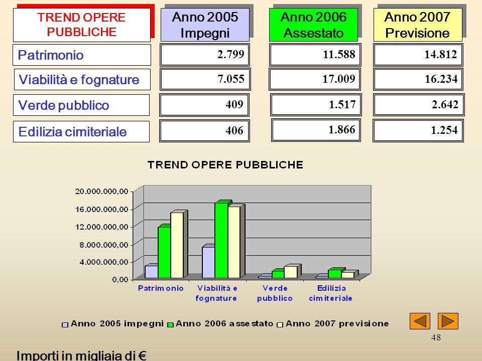 48 2.799 Patrimonio Viabilità e fognature Verde pubblico 7.055 409 11.588 17.009 1.517 14.812 16.234 2.642 Anno 2005 Impegni Anno 2005 Impegni Anno 20
