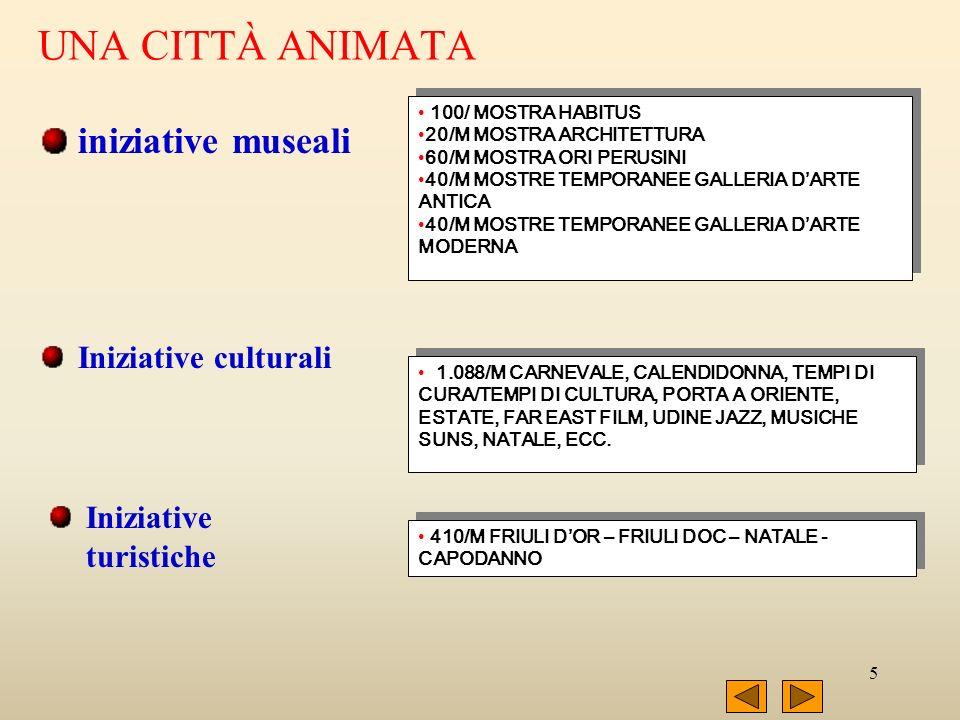 5 UNA CITTÀ ANIMATA iniziative museali 100/ MOSTRA HABITUS 20/M MOSTRA ARCHITETTURA 60/M MOSTRA ORI PERUSINI 40/M MOSTRE TEMPORANEE GALLERIA DARTE ANTICA 40/M MOSTRE TEMPORANEE GALLERIA DARTE MODERNA 100/ MOSTRA HABITUS 20/M MOSTRA ARCHITETTURA 60/M MOSTRA ORI PERUSINI 40/M MOSTRE TEMPORANEE GALLERIA DARTE ANTICA 40/M MOSTRE TEMPORANEE GALLERIA DARTE MODERNA Iniziative culturali 1.088/M CARNEVALE, CALENDIDONNA, TEMPI DI CURA/TEMPI DI CULTURA, PORTA A ORIENTE, ESTATE, FAR EAST FILM, UDINE JAZZ, MUSICHE SUNS, NATALE, ECC.