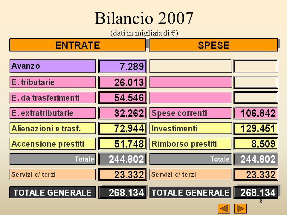 8 Bilancio 2007 (dati in migliaia di )