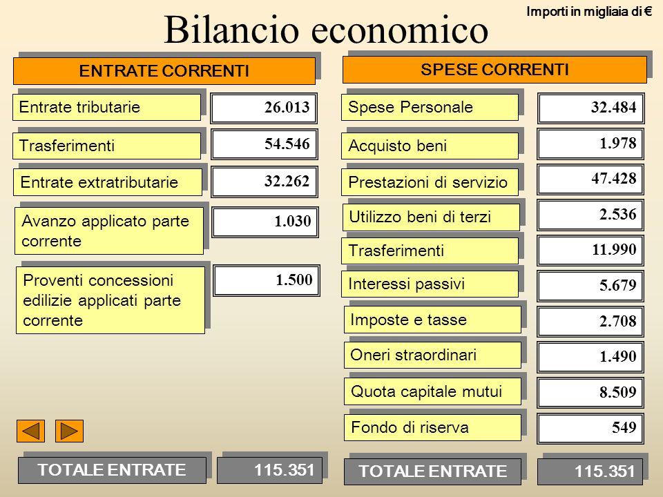 9 Bilancio economico ENTRATE CORRENTI SPESE CORRENTI Entrate tributarie Trasferimenti Entrate extratributarie Avanzo applicato parte corrente Proventi