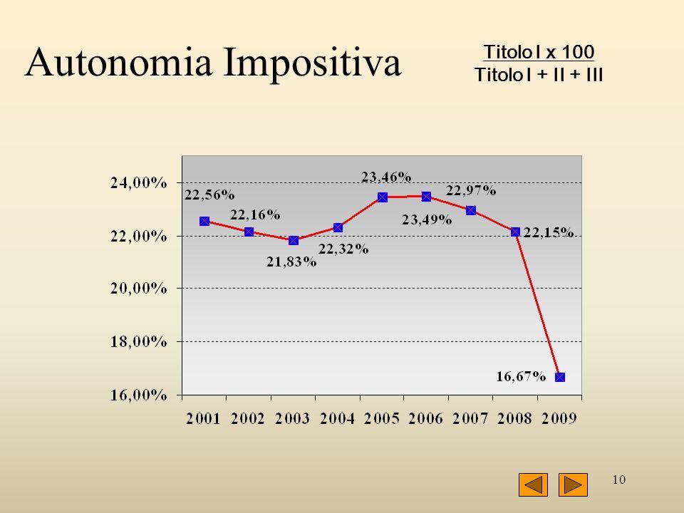 10 Autonomia Impositiva Titolo I x 100 Titolo I + II + III